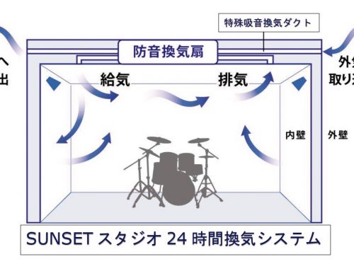 SUNSET音楽室の『新型コロナウィルス感染予防対策』について